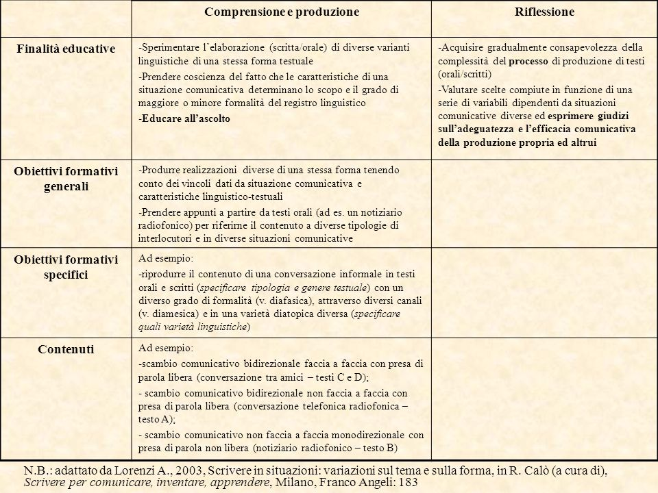 Comprensione e produzione Riflessione Finalità educative