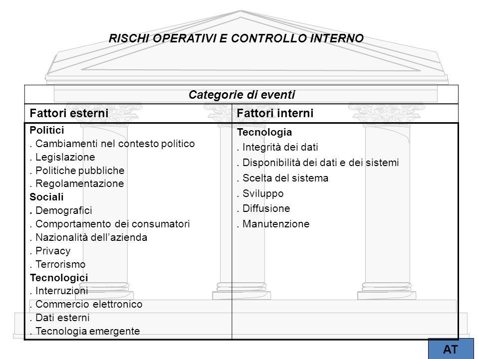 RISCHI OPERATIVI E CONTROLLO INTERNO Categorie di eventi