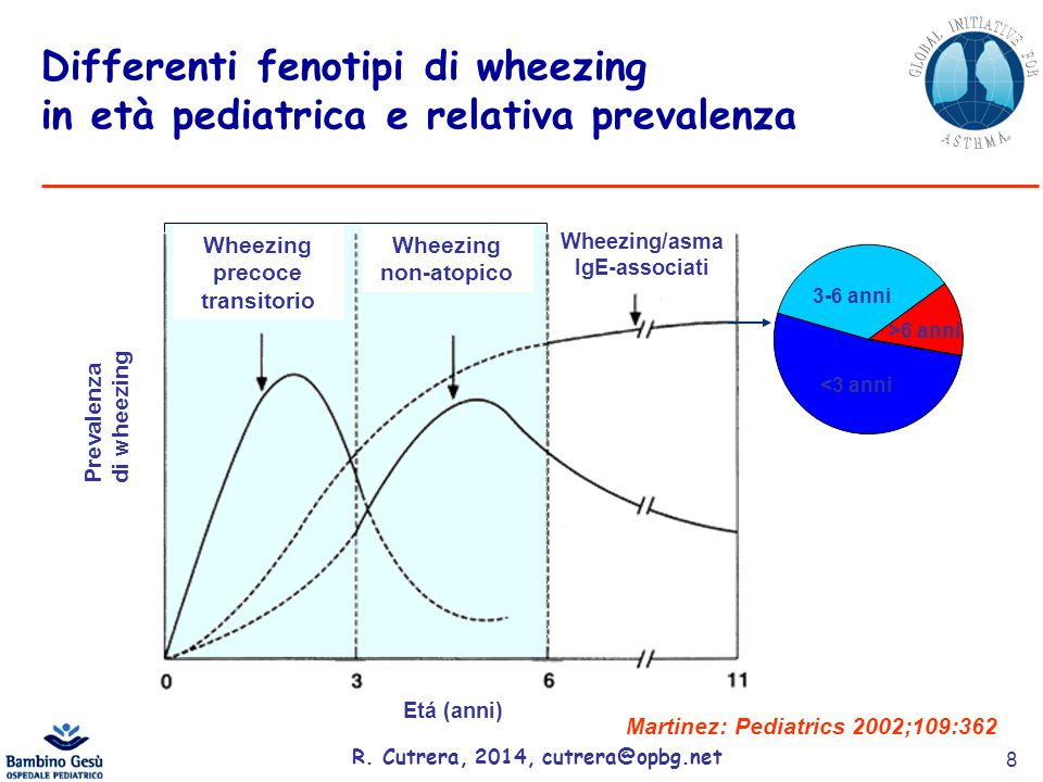 Wheezing precoce transitorio Wheezing/asma IgE-associati