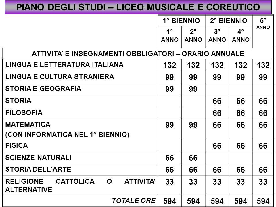 PIANO DEGLI STUDI – LICEO MUSICALE E COREUTICO