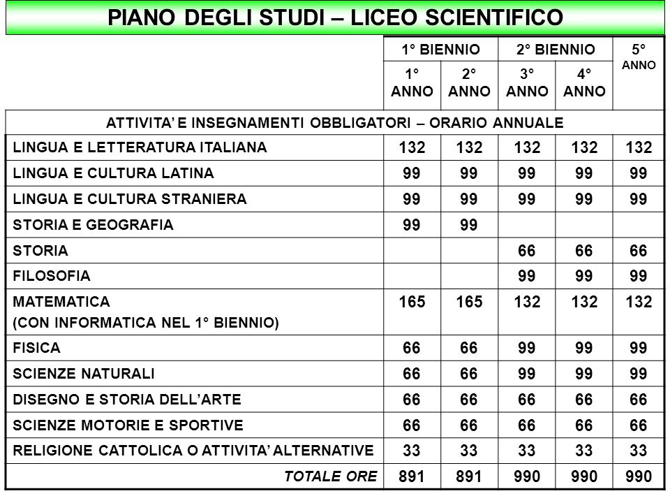 PIANO DEGLI STUDI – LICEO SCIENTIFICO