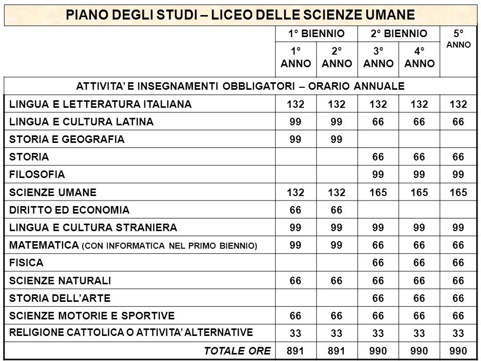 PIANO DEGLI STUDI – LICEO DELLE SCIENZE UMANE