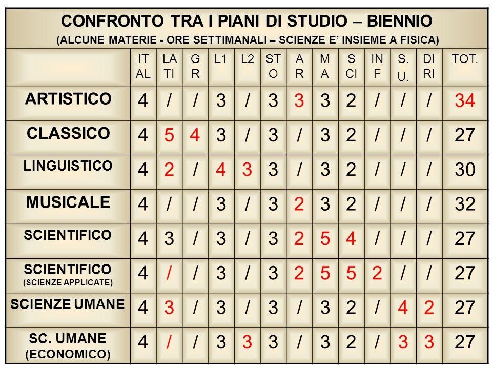 4 / 3 2 34 5 27 30 32 CONFRONTO TRA I PIANI DI STUDIO – BIENNIO