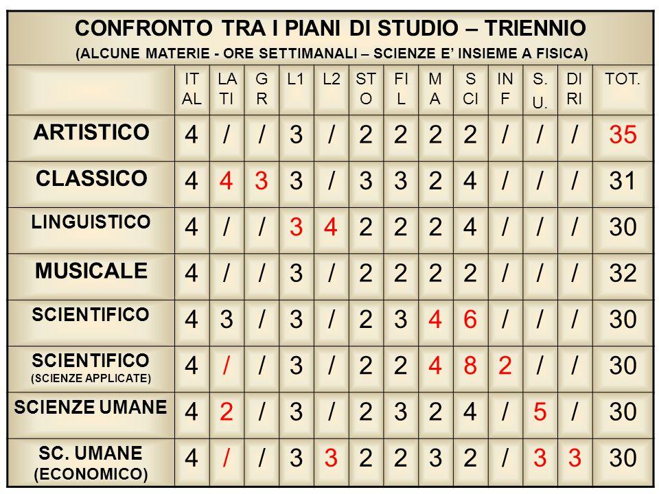 4 / 3 2 35 31 30 32 6 8 5 CONFRONTO TRA I PIANI DI STUDIO – TRIENNIO