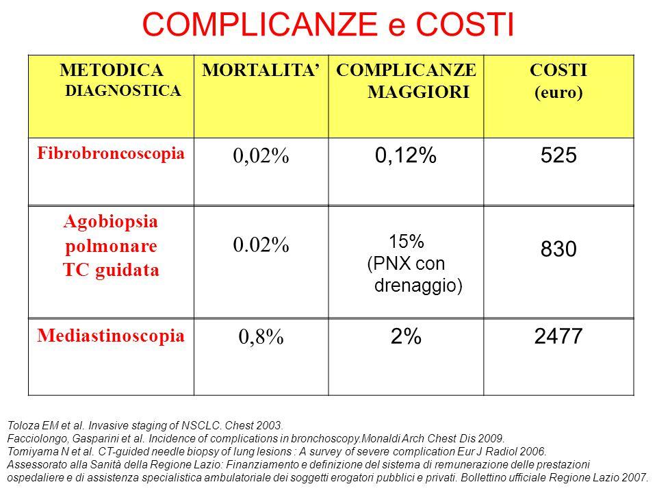 COMPLICANZE e COSTI 0,02% 0,12% 525 0.02% 830 0,8% 2% 2477 Agobiopsia