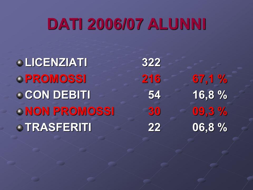 DATI 2006/07 ALUNNI LICENZIATI 322 PROMOSSI 216 67,1 %