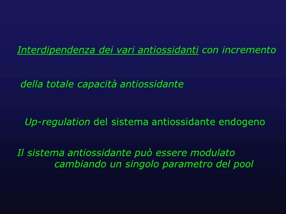 Up-regulation del sistema antiossidante endogeno