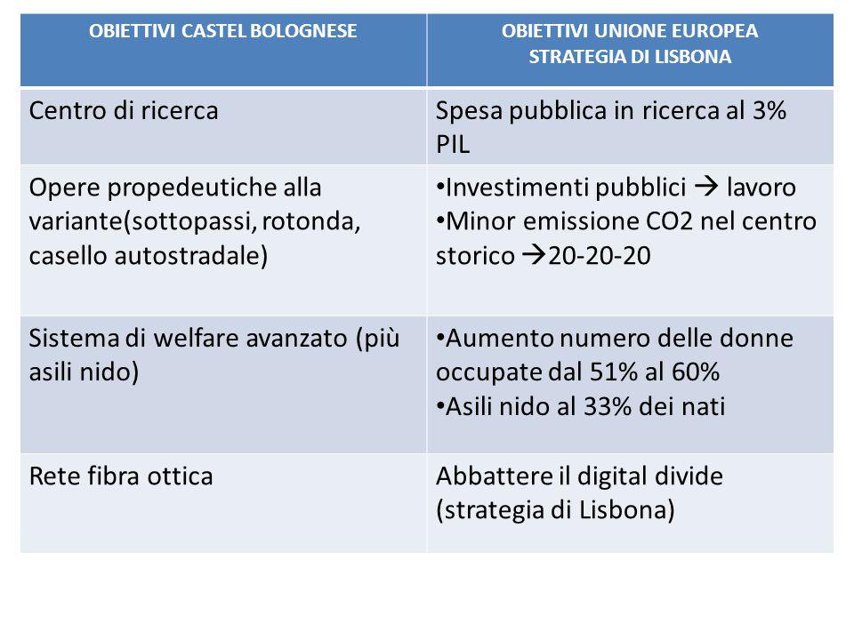 OBIETTIVI CASTEL BOLOGNESE OBIETTIVI UNIONE EUROPEA