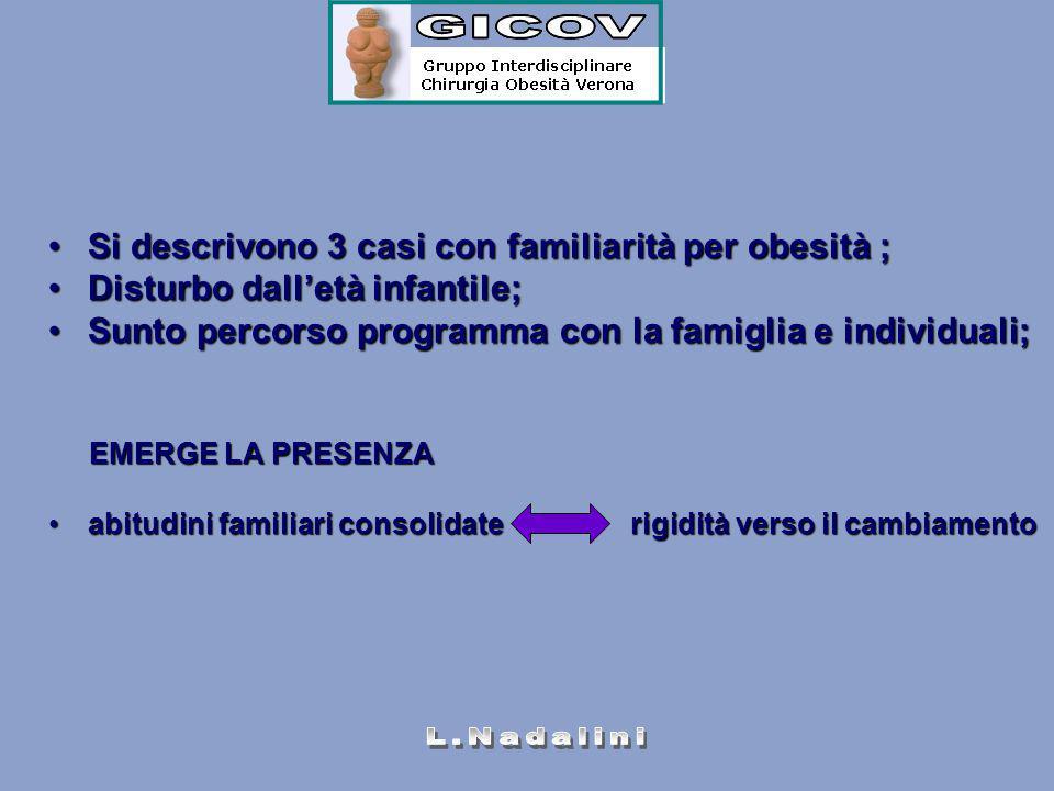 Si descrivono 3 casi con familiarità per obesità ;