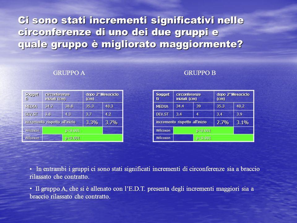 Ci sono stati incrementi significativi nelle circonferenze di uno dei due gruppi e quale gruppo è migliorato maggiormente