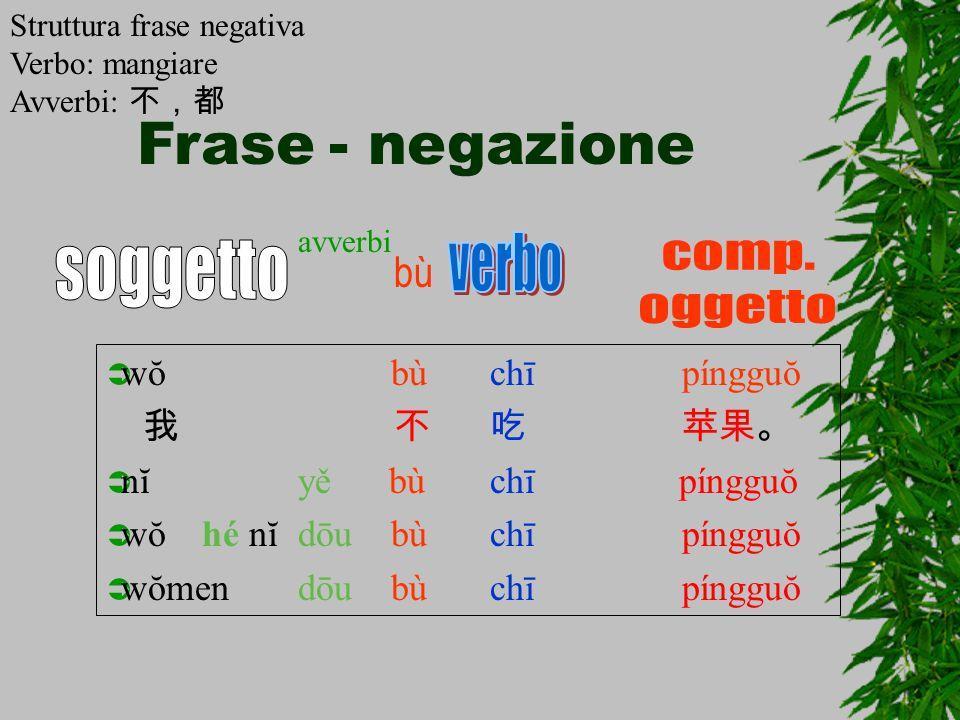 Frase - negazione verbo soggetto comp. oggetto bù wŏ bù chī píngguŏ