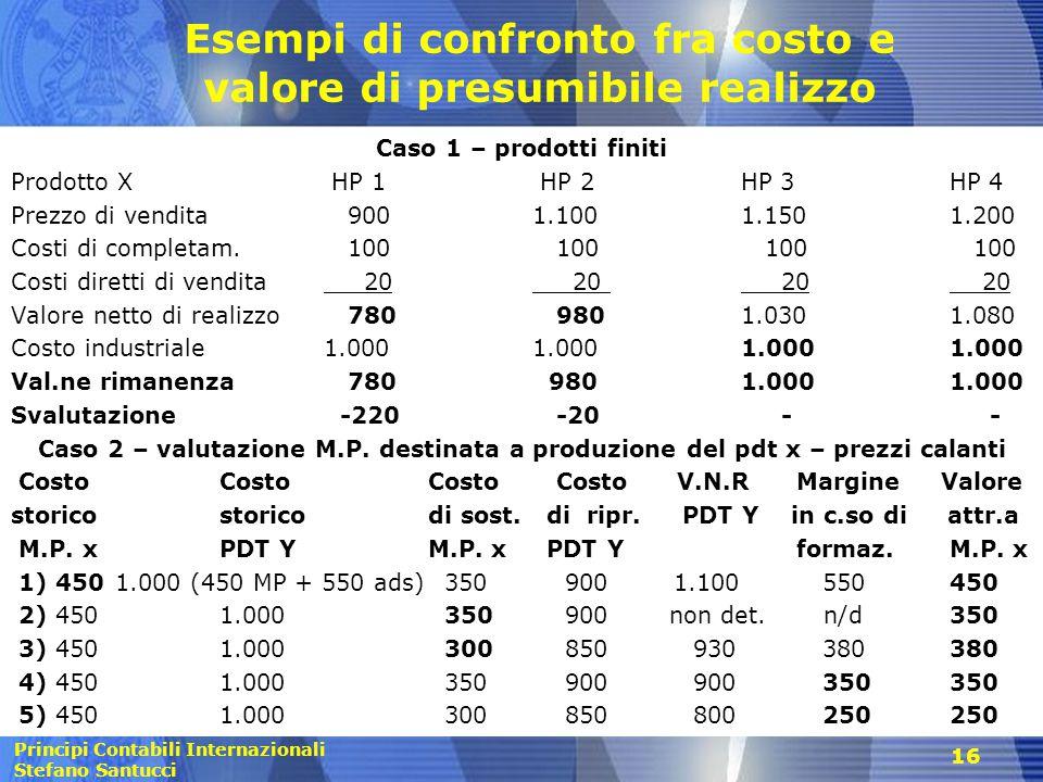 Esempi di confronto fra costo e valore di presumibile realizzo