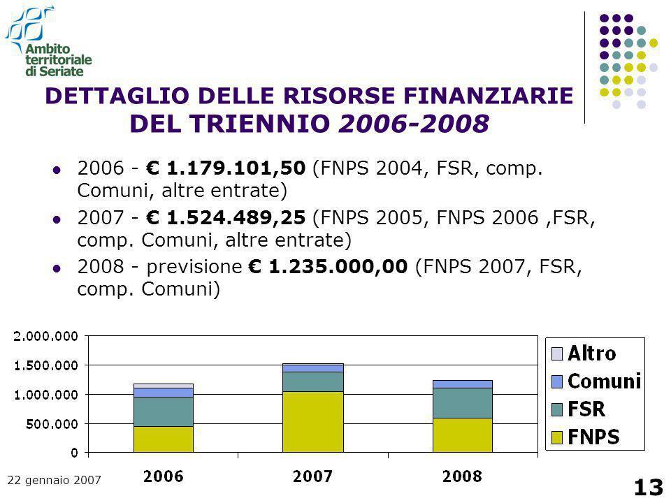 DETTAGLIO DELLE RISORSE FINANZIARIE DEL TRIENNIO 2006-2008