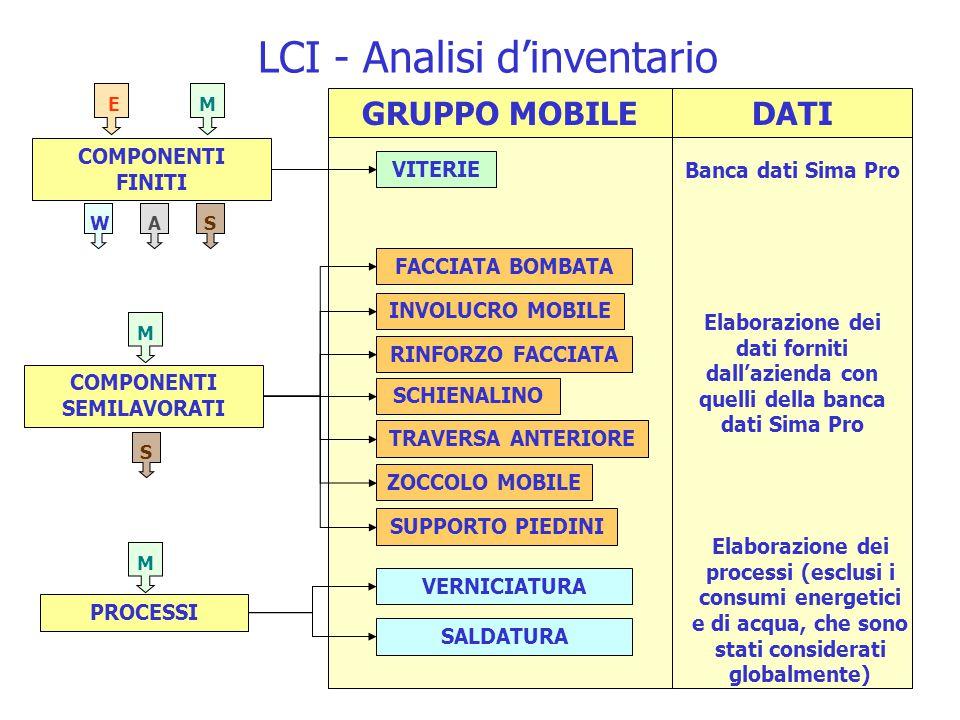 LCI - Analisi d'inventario
