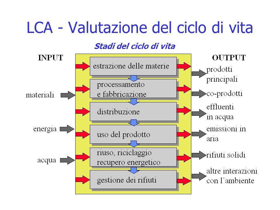 LCA - Valutazione del ciclo di vita