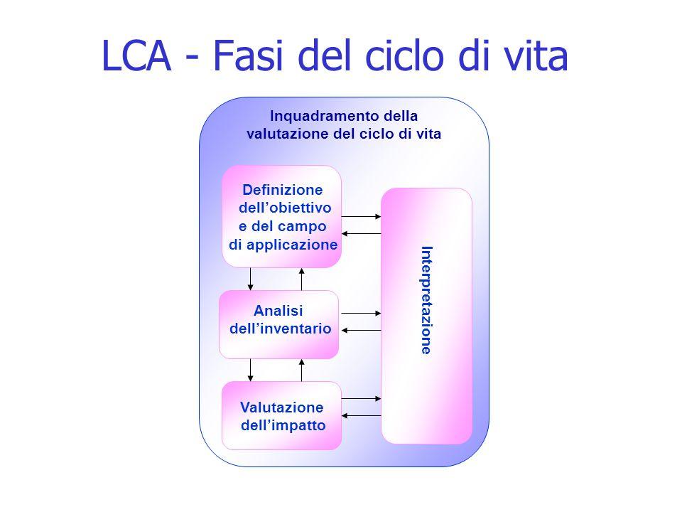 LCA - Fasi del ciclo di vita