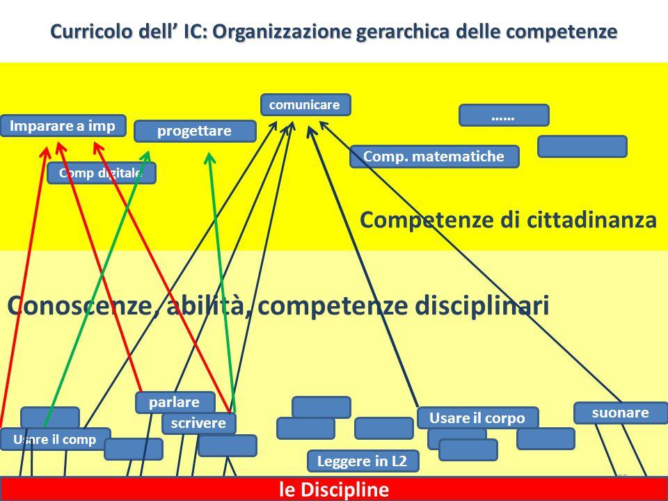 Conoscenze, abilità, competenze disciplinari