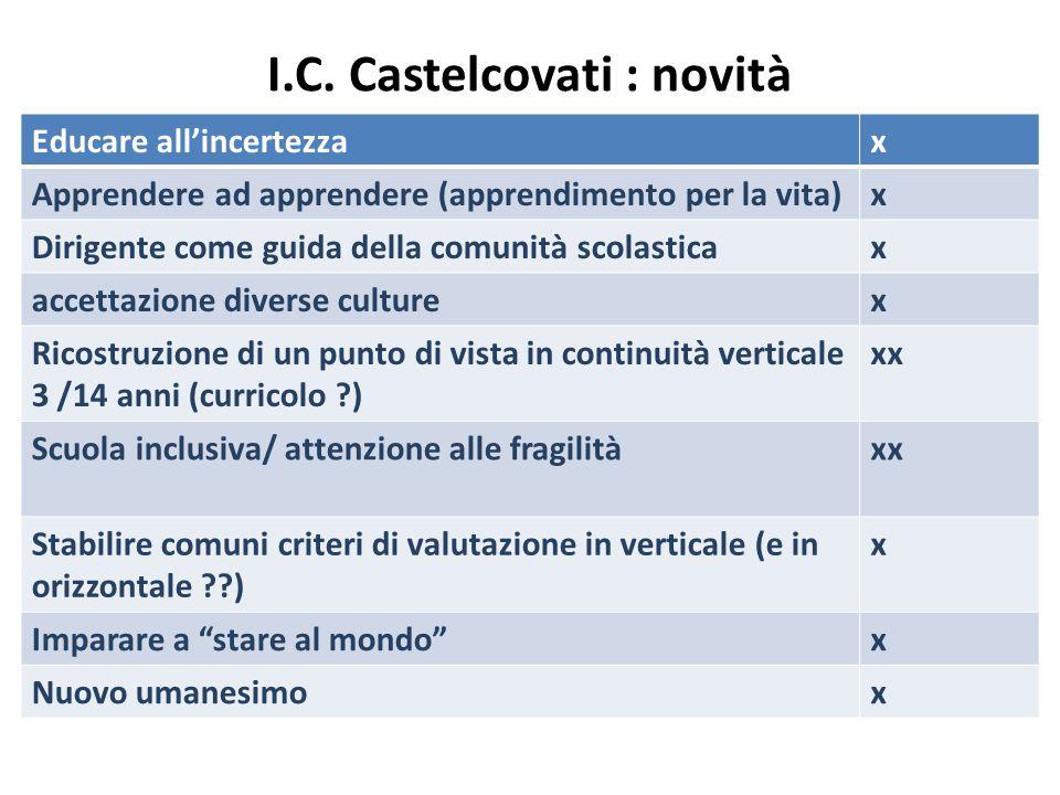 I.C. Castelcovati : novità