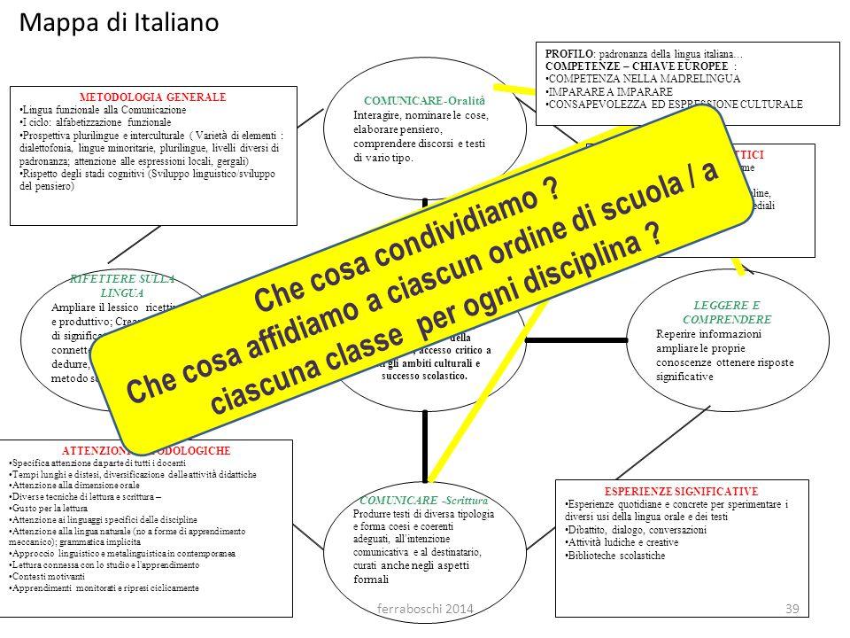 Mappa di Italiano Che cosa affidiamo a ciascun ordine di scuola / a ciascuna classe per ogni disciplina
