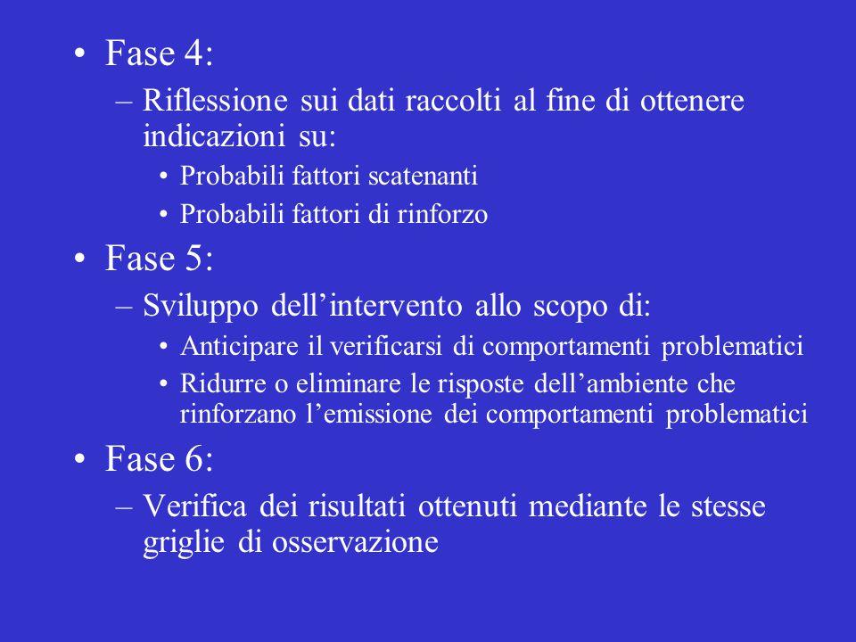Fase 4: Riflessione sui dati raccolti al fine di ottenere indicazioni su: Probabili fattori scatenanti.