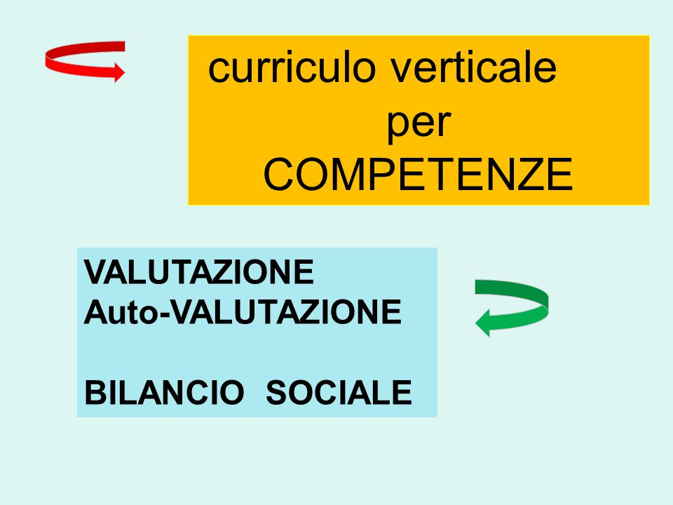 curriculo verticale per COMPETENZE VALUTAZIONE Auto-VALUTAZIONE