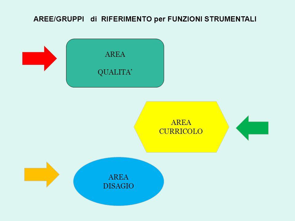 AREE/GRUPPI di RIFERIMENTO per FUNZIONI STRUMENTALI