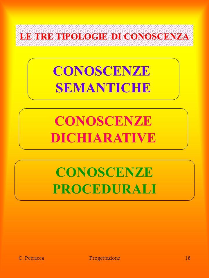 LE TRE TIPOLOGIE DI CONOSCENZA