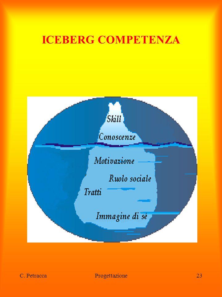 ICEBERG COMPETENZA C. Petracca Progettazione