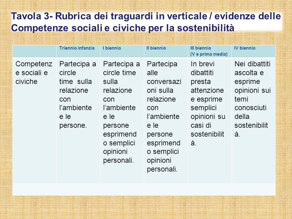 Tavola 3- Rubrica dei traguardi in verticale / evidenze delle Competenze sociali e civiche per la sostenibilità