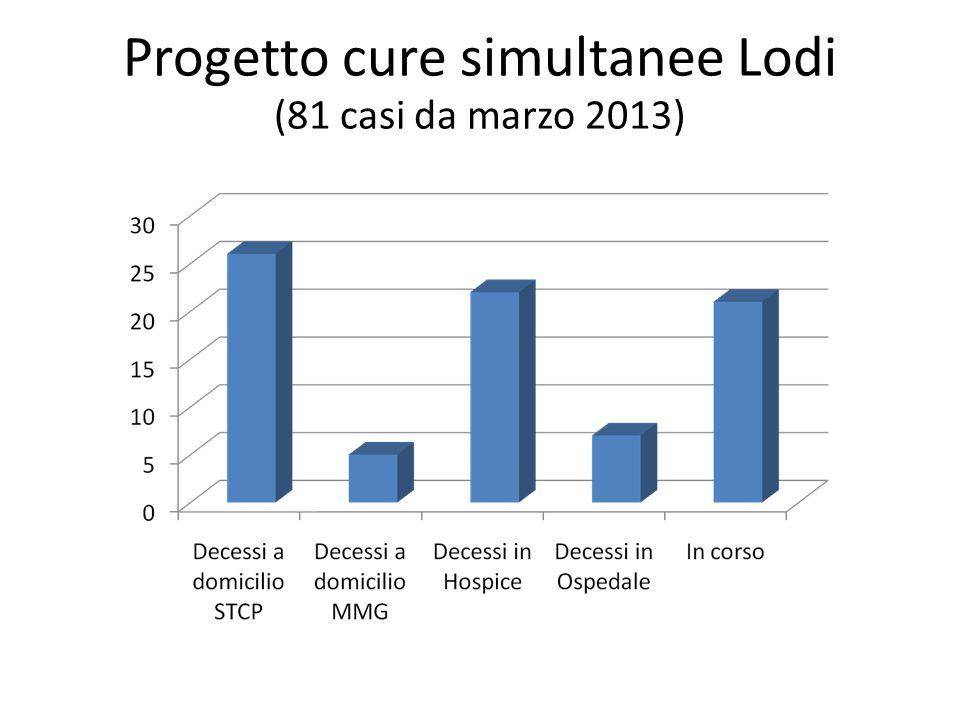 Progetto cure simultanee Lodi (81 casi da marzo 2013)