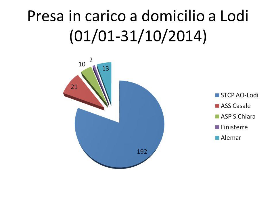 Presa in carico a domicilio a Lodi (01/01-31/10/2014)