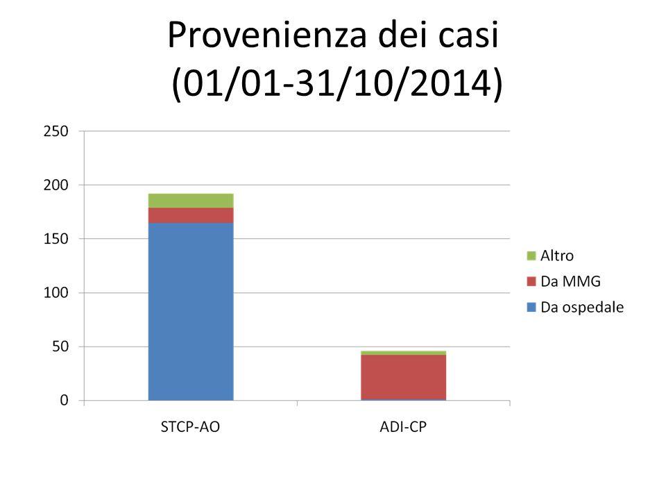Provenienza dei casi (01/01-31/10/2014)