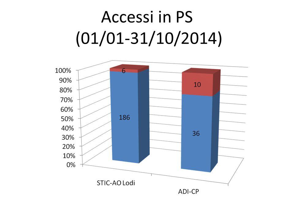 Accessi in PS (01/01-31/10/2014)