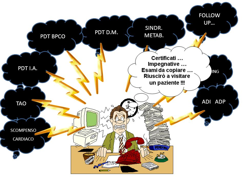 FOLLOW UP… SINDR. METAB. PDT D.M. PDT BPCO PDT I.A. ADI ADP TAO