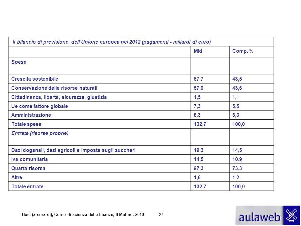 Il bilancio di previsione dell'Unione europea nel 2012 (pagamenti - miliardi di euro)