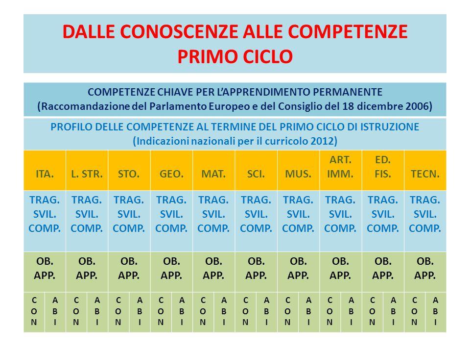 DALLE CONOSCENZE ALLE COMPETENZE PRIMO CICLO