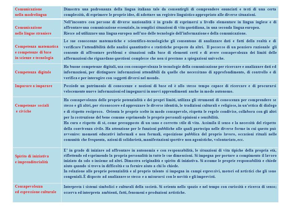 Comunicazione nella madrelingua.