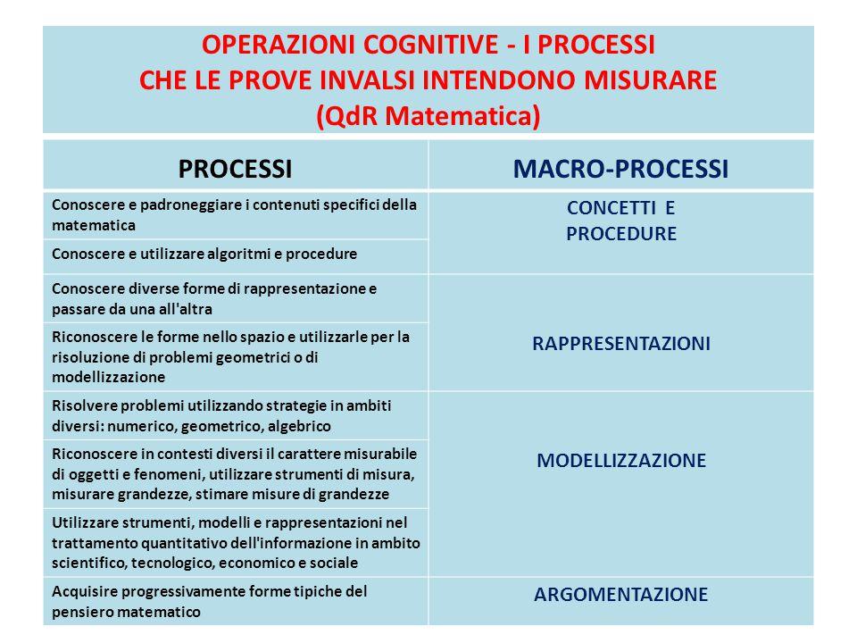OPERAZIONI COGNITIVE - I PROCESSI CHE LE PROVE INVALSI INTENDONO MISURARE (QdR Matematica)