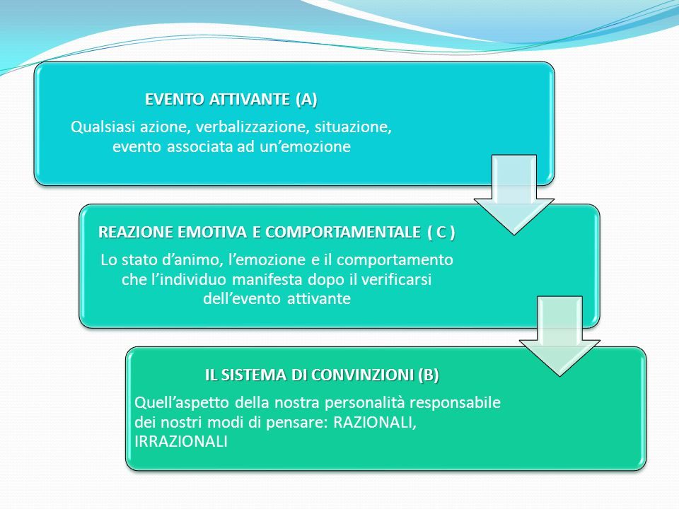 REAZIONE EMOTIVA E COMPORTAMENTALE ( C ) IL SISTEMA DI CONVINZIONI (B)