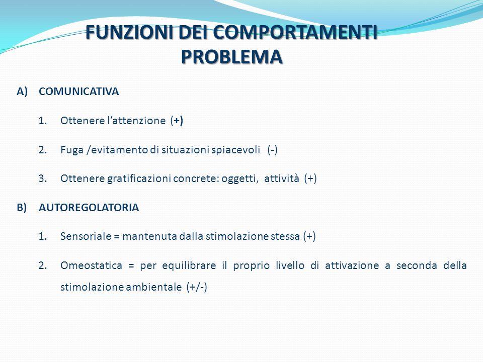 FUNZIONI DEI COMPORTAMENTI PROBLEMA