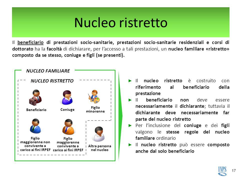 Nucleo ristretto