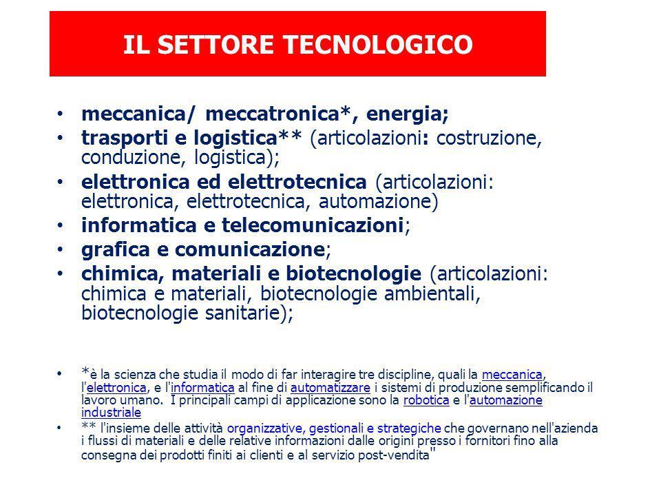 IL SETTORE TECNOLOGICO