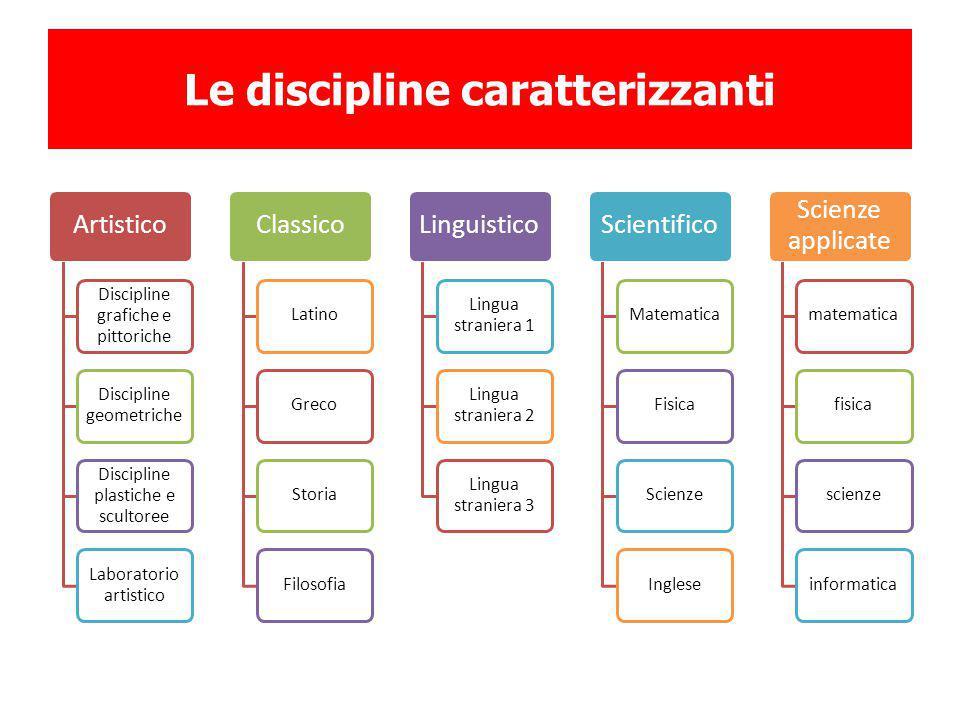 Le discipline caratterizzanti