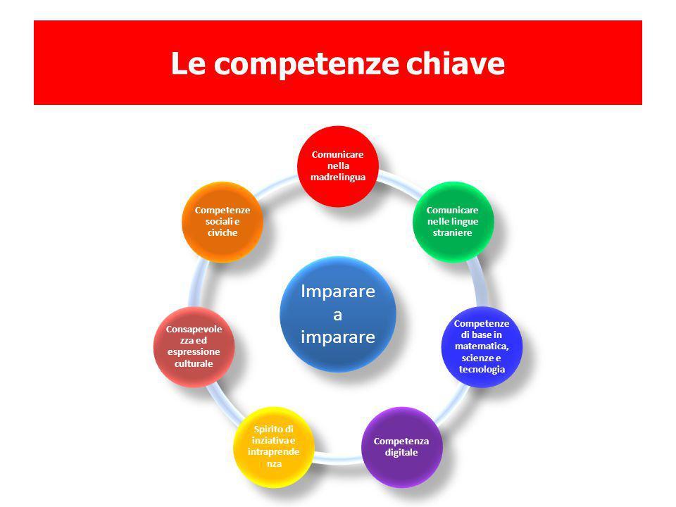 Le competenze chiave Imparare a imparare. Comunicare nella madrelingua. Comunicare nelle lingue straniere.