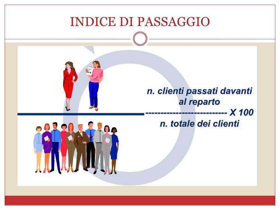 INDICE DI PASSAGGIO