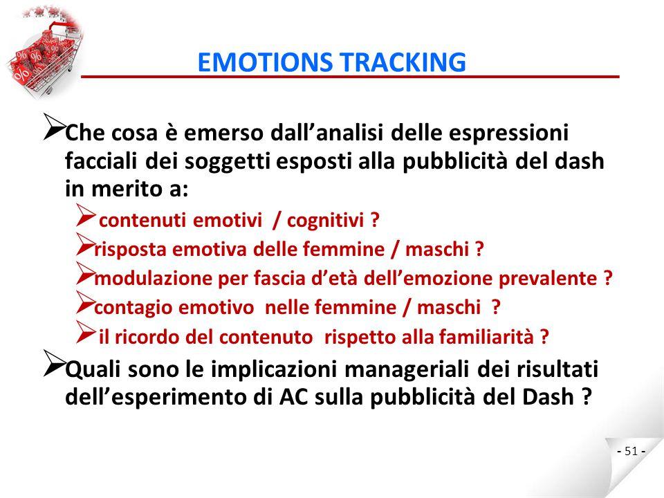 EMOTIONS TRACKING Che cosa è emerso dall'analisi delle espressioni facciali dei soggetti esposti alla pubblicità del dash in merito a: