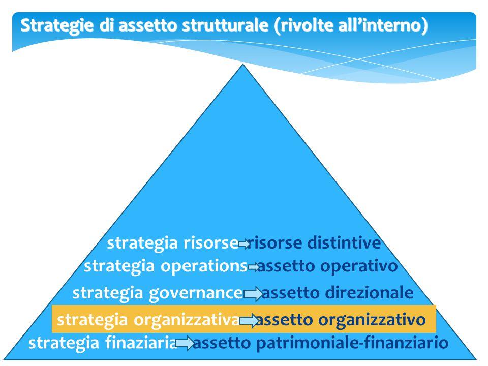 Strategie di assetto strutturale (rivolte all'interno)