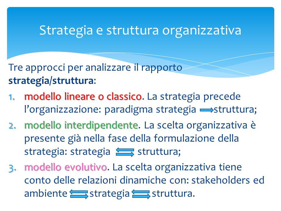 Strategia e struttura organizzativa