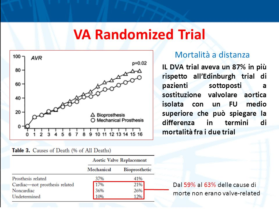 VA Randomized Trial Mortalità a distanza