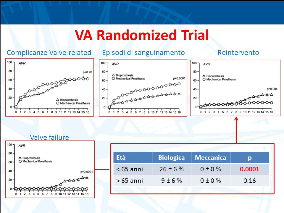 VA Randomized Trial Complicanze Valve-related Episodi di sanguinamento